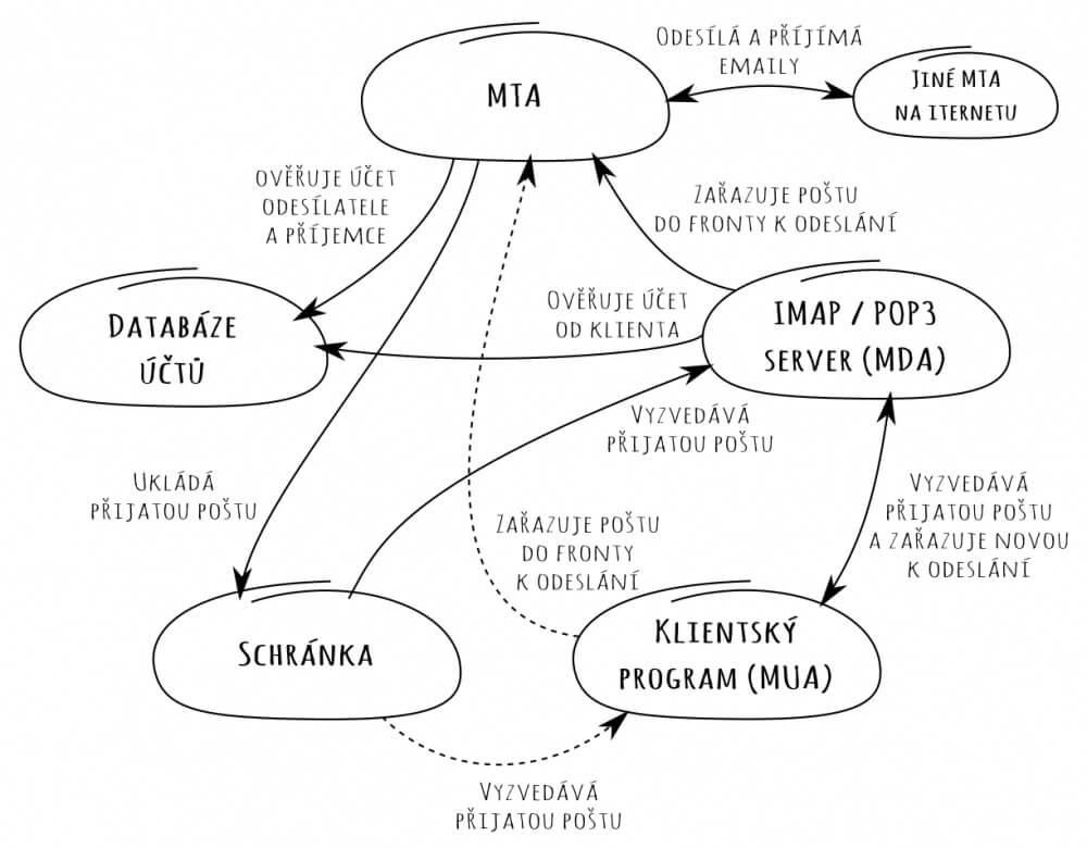 Náčrt propojení programů a služeb v mail serveru